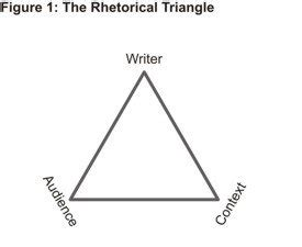 Rhetorical Analysis Essay: Writing Tips, Outline and Examples